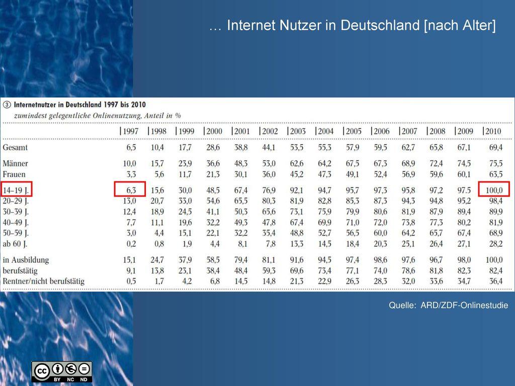 … Internet Nutzer in Deutschland [nach Alter]